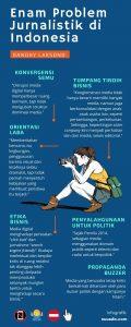 Problem Jurnalistik di Indonesia