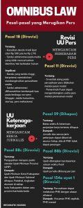 Pasal-pasal Pers 'Omnibus Law'